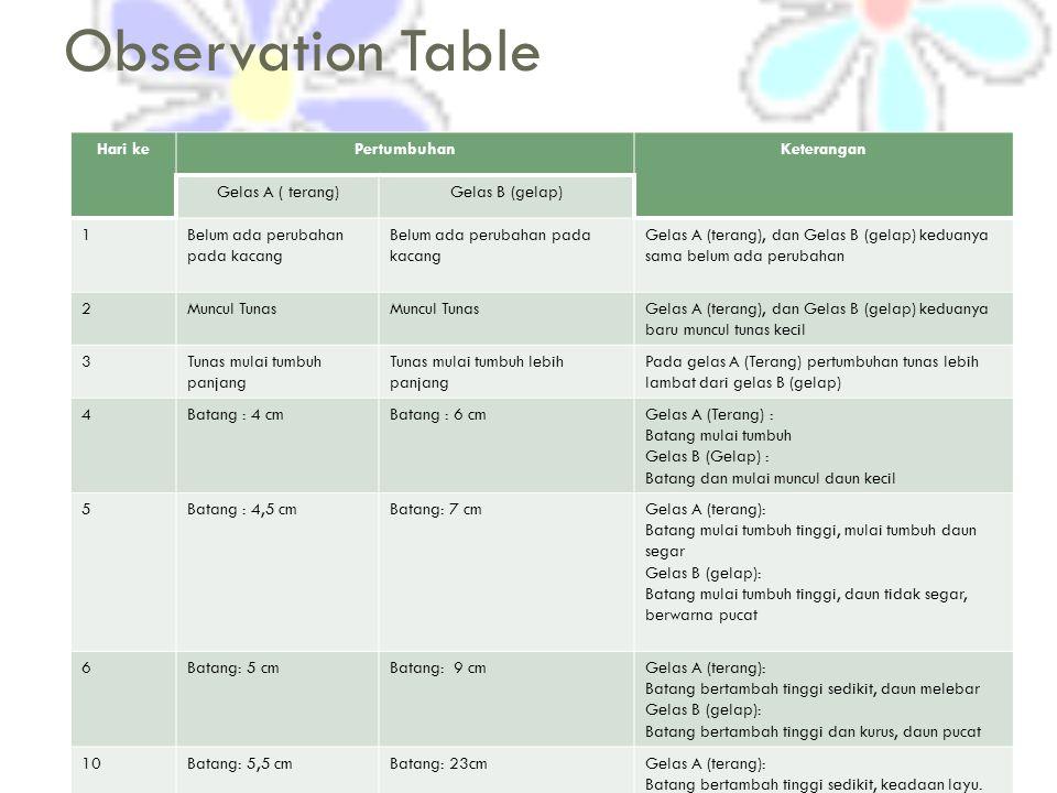 Observation Table Hari ke Pertumbuhan Keterangan Gelas A ( terang)