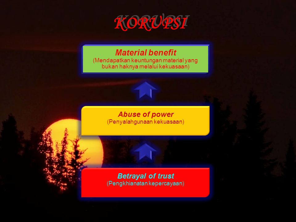KORUPSI Material benefit Abuse of power Betrayal of trust