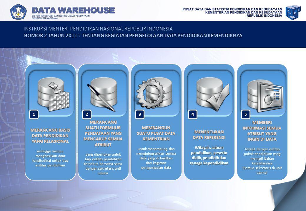 INSTRUKSI MENTERI PENDIDIKAN NASIONAL REPUBLIK INDONESIA