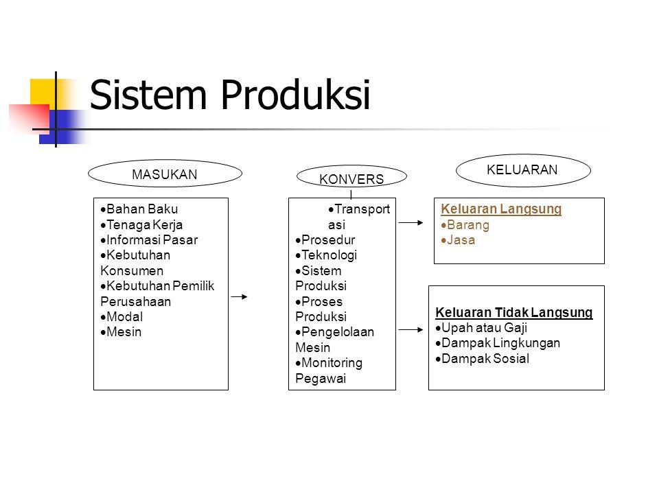 Sistem Produksi KELUARAN MASUKAN KONVERSI Bahan Baku Tenaga Kerja