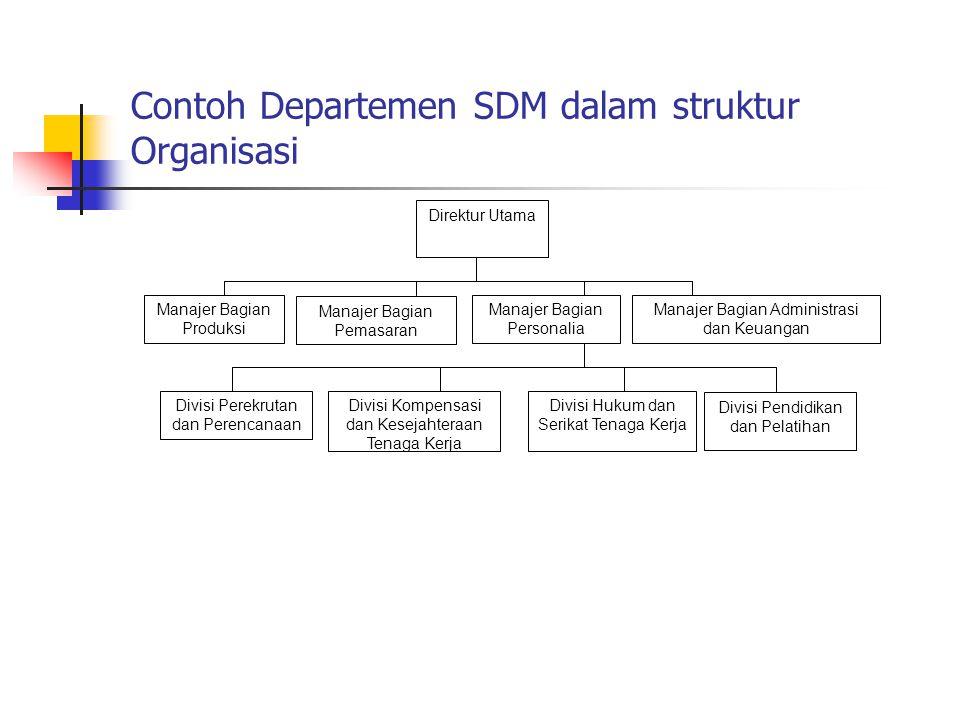 Contoh Departemen SDM dalam struktur Organisasi