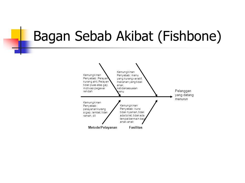 Bagan Sebab Akibat (Fishbone)