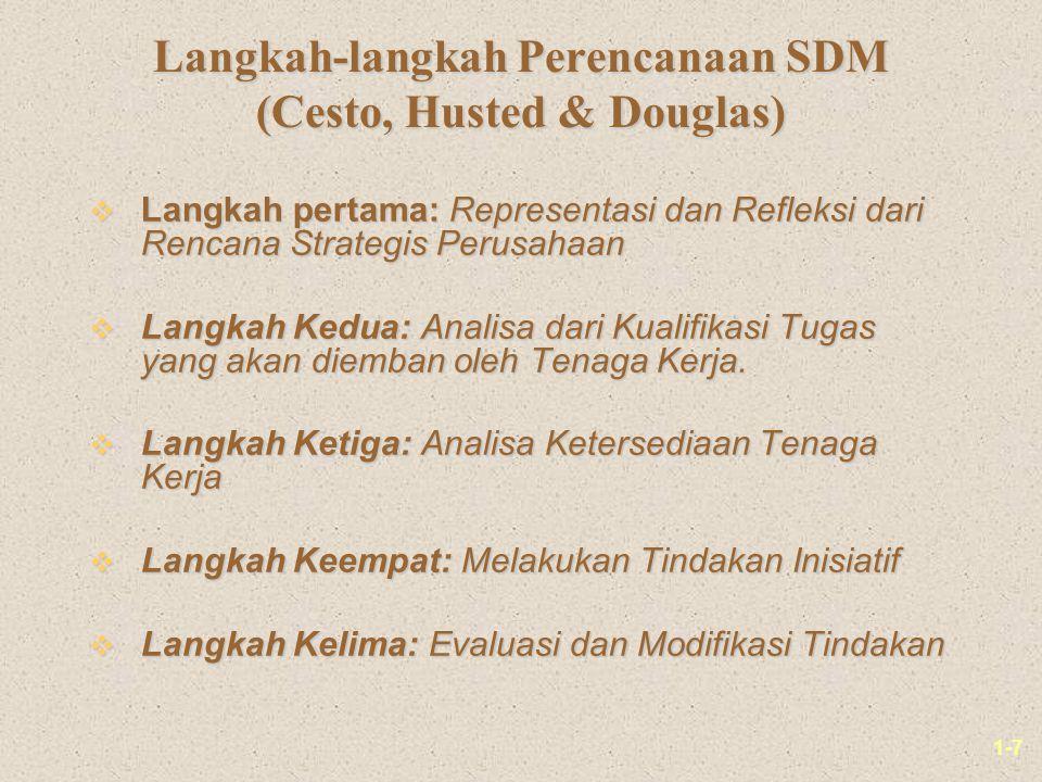 Langkah-langkah Perencanaan SDM (Cesto, Husted & Douglas)