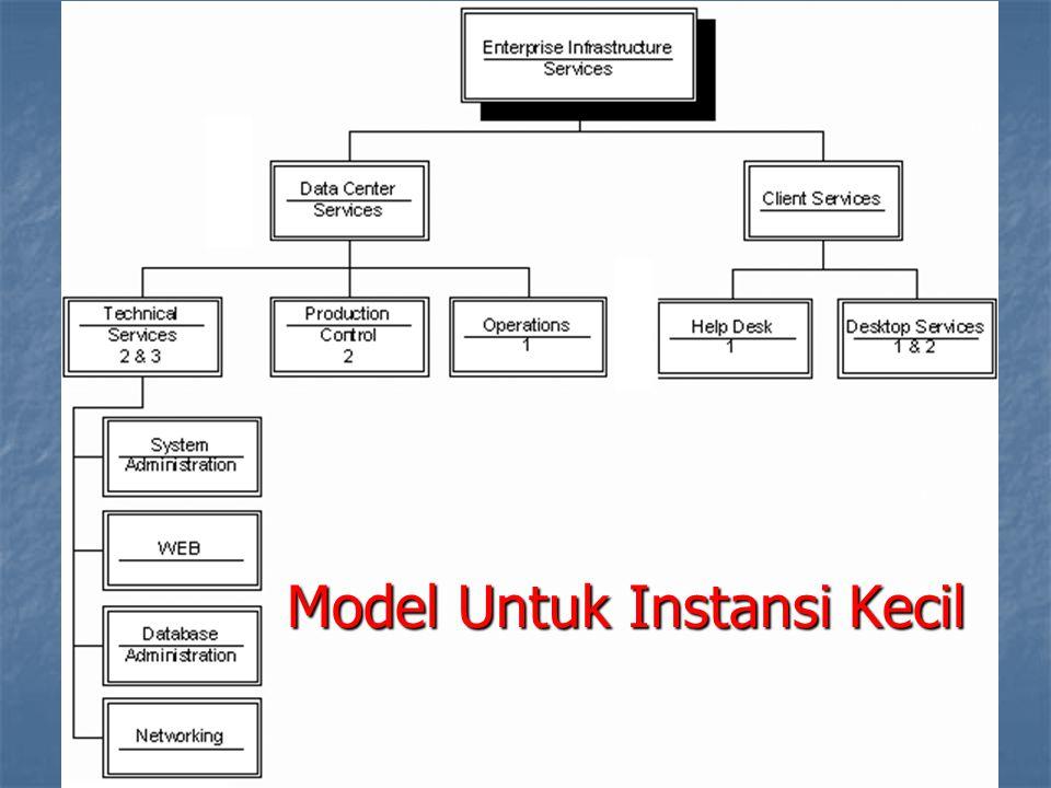 Model Untuk Instansi Kecil