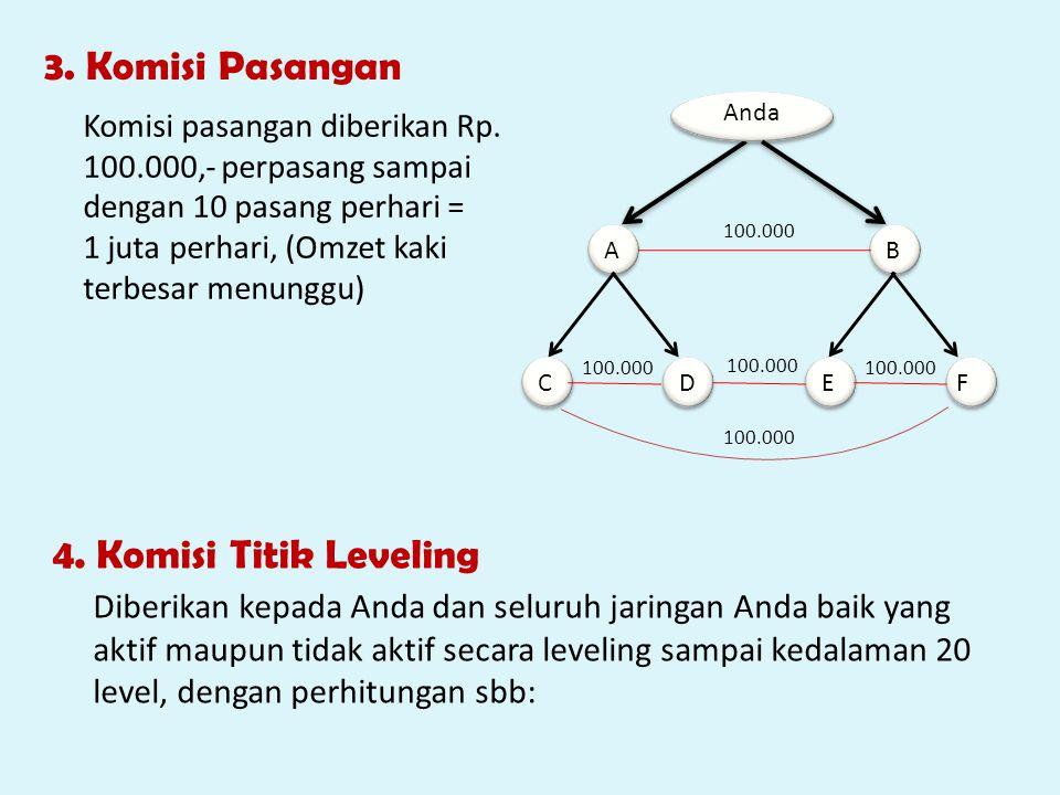 3. Komisi Pasangan 4. Komisi Titik Leveling