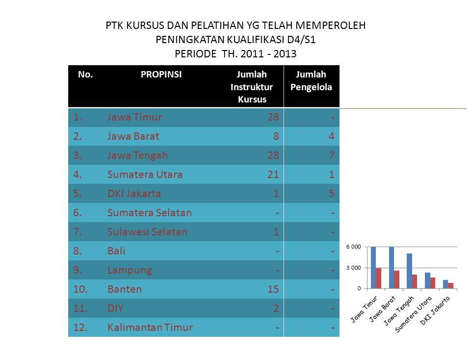 PTK KURSUS DAN PELATIHAN YG TELAH MEMPEROLEH PENINGKATAN KUALIFIKASI D4/S1 PERIODE TH. 2011 - 2013