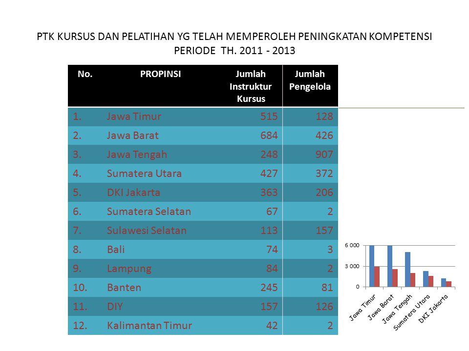 PTK KURSUS DAN PELATIHAN YG TELAH MEMPEROLEH PENINGKATAN KOMPETENSI PERIODE TH. 2011 - 2013