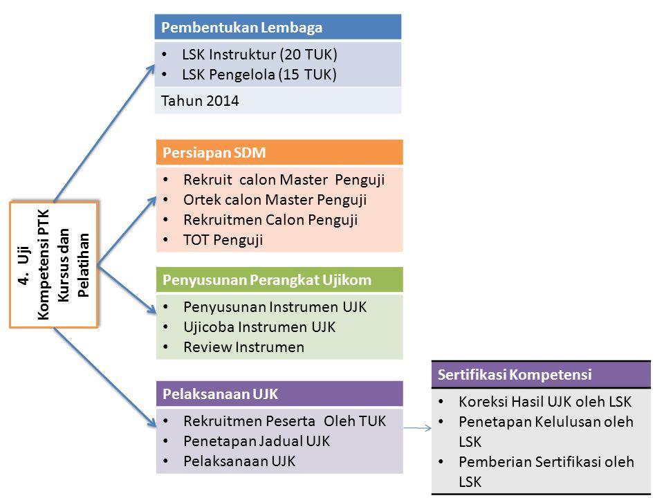 4. Uji Kompetensi PTK Kursus dan Pelatihan