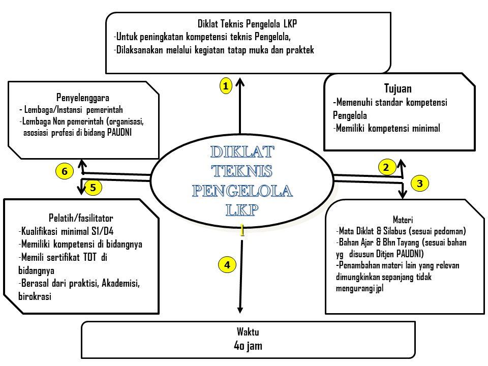 Diklat Teknis Pengelola LKP DIKLAT TEKNIS PENGELOLA LKP
