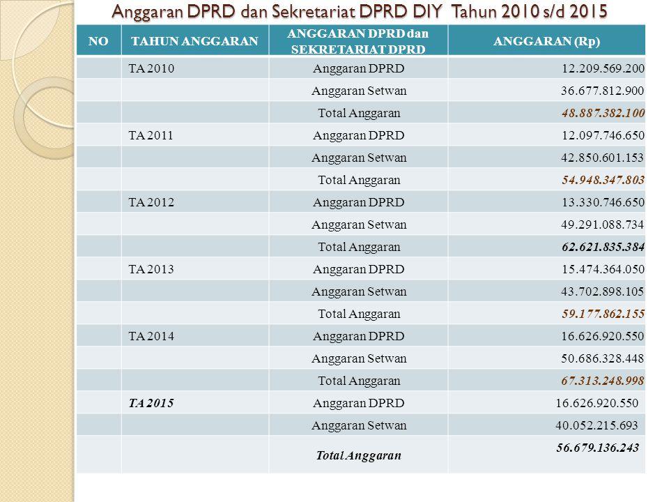 Anggaran DPRD dan Sekretariat DPRD DIY Tahun 2010 s/d 2015
