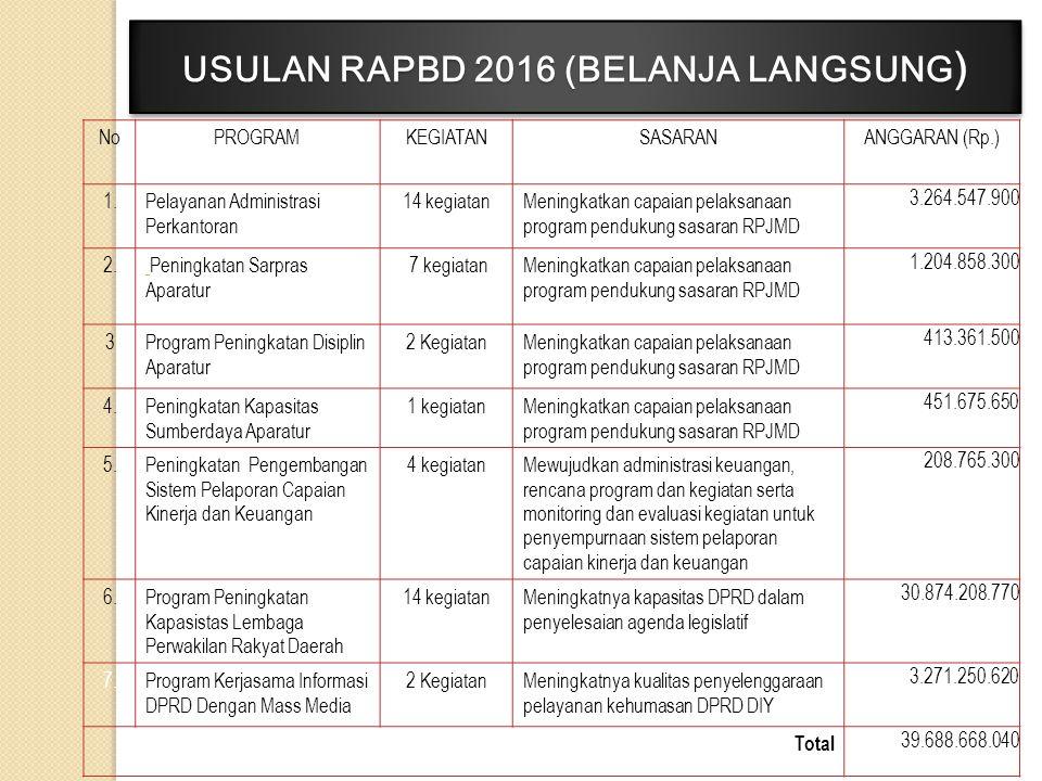 USULAN RAPBD 2016 (BELANJA LANGSUNG)