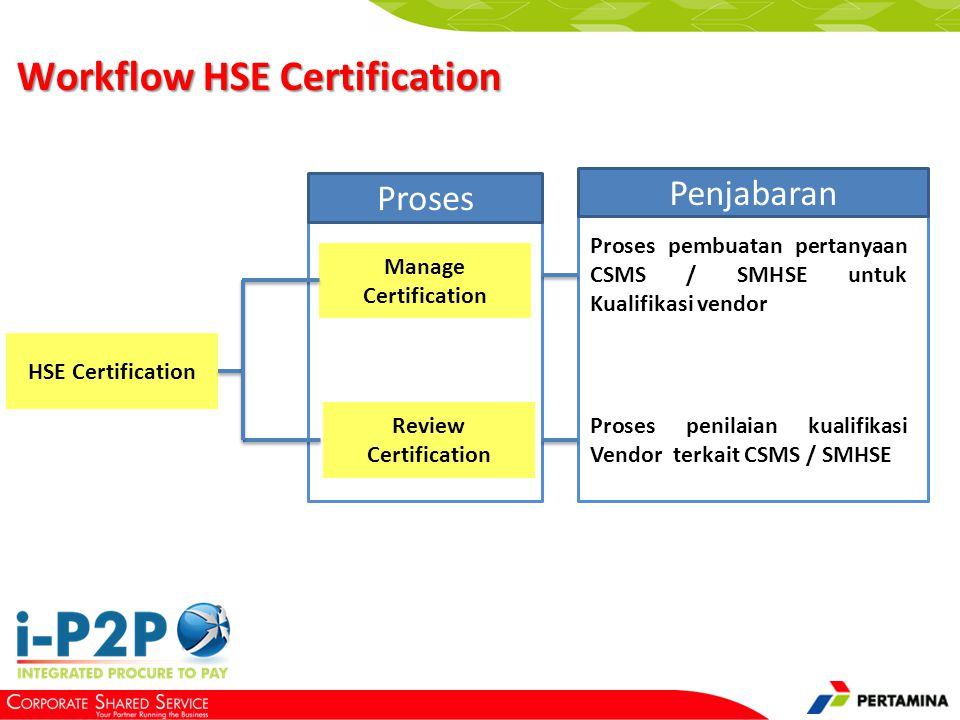 1 Pendahuluan 2 Manage Certification 3 Review Certification