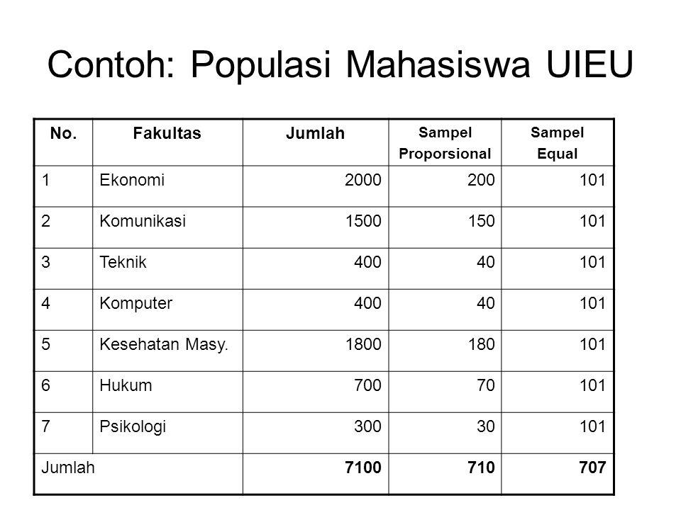 Contoh: Populasi Mahasiswa UIEU