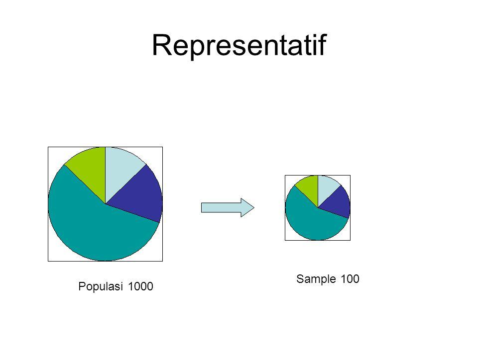 Representatif Sample 100 Populasi 1000