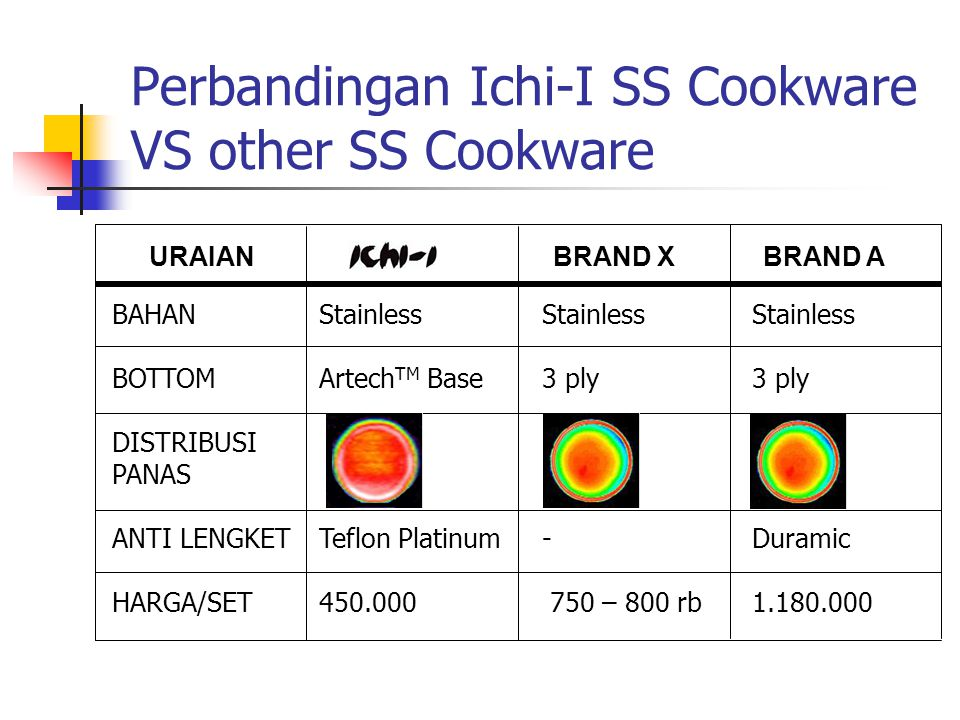 Perbandingan Ichi-I SS Cookware VS other SS Cookware