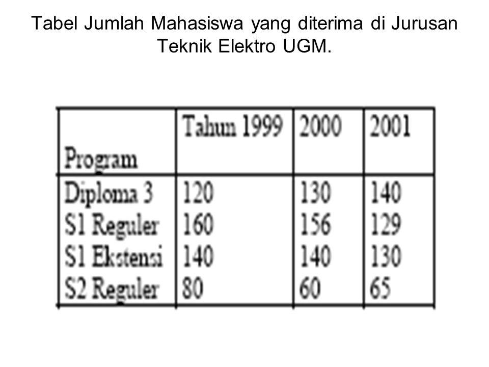 Tabel Jumlah Mahasiswa yang diterima di Jurusan Teknik Elektro UGM.