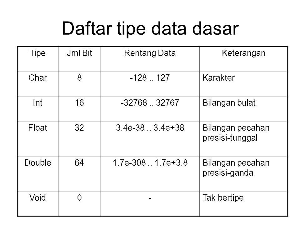 Daftar tipe data dasar Tipe Jml Bit Rentang Data Keterangan Char 8