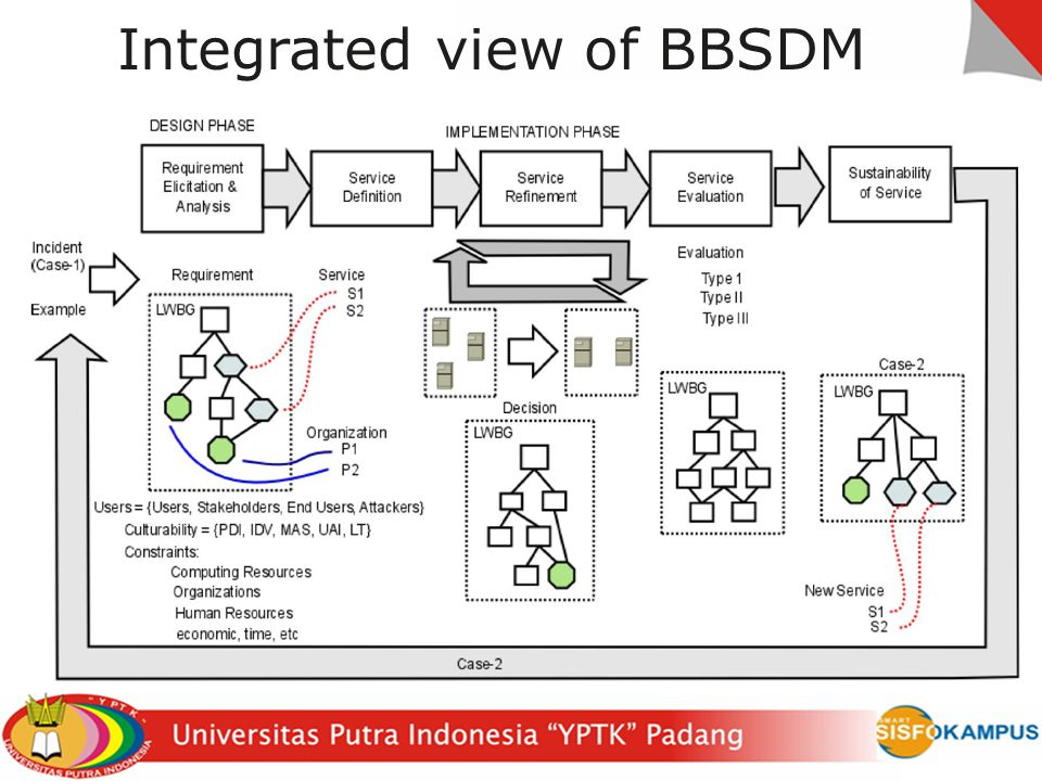 Integrated view of BBSDM
