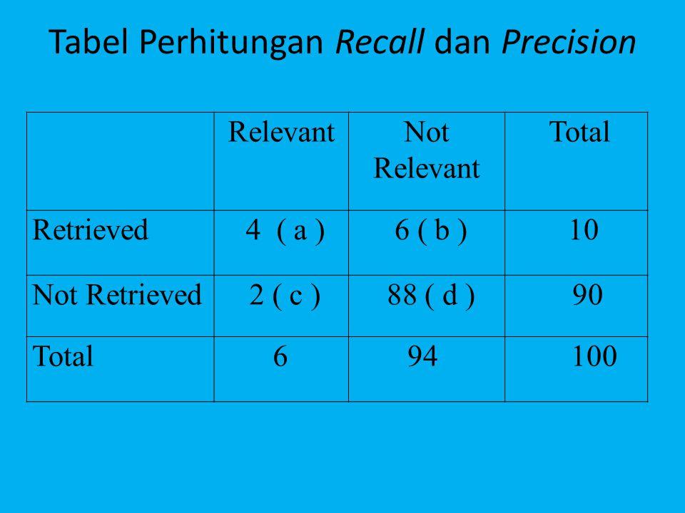 Tabel Perhitungan Recall dan Precision