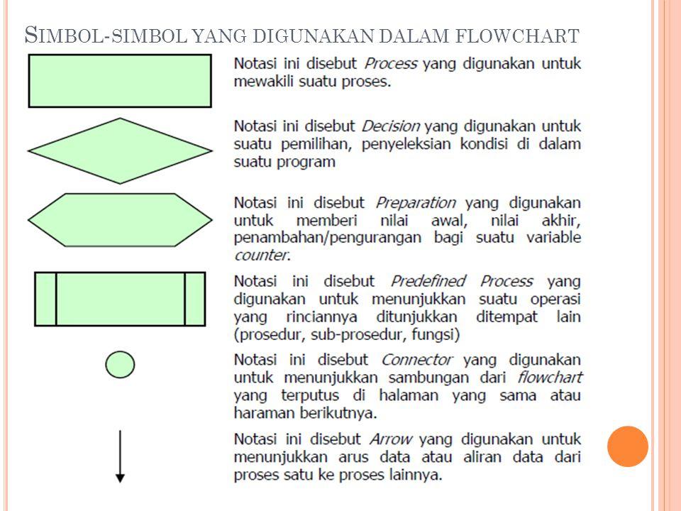 Simbol-simbol yang digunakan dalam flowchart