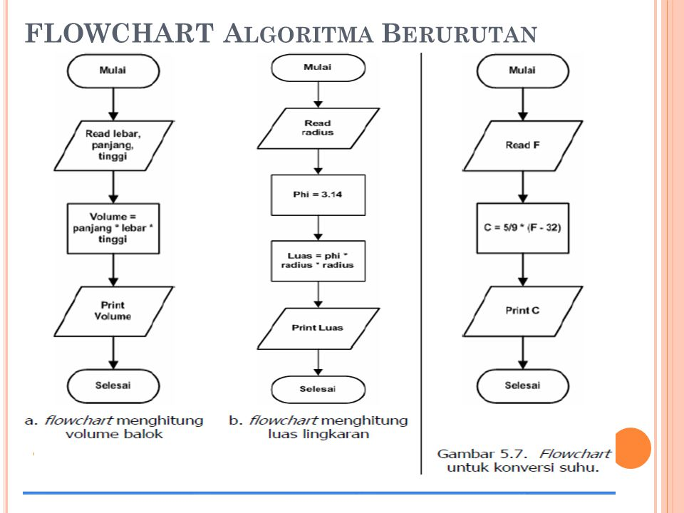 FLOWCHART Algoritma Berurutan
