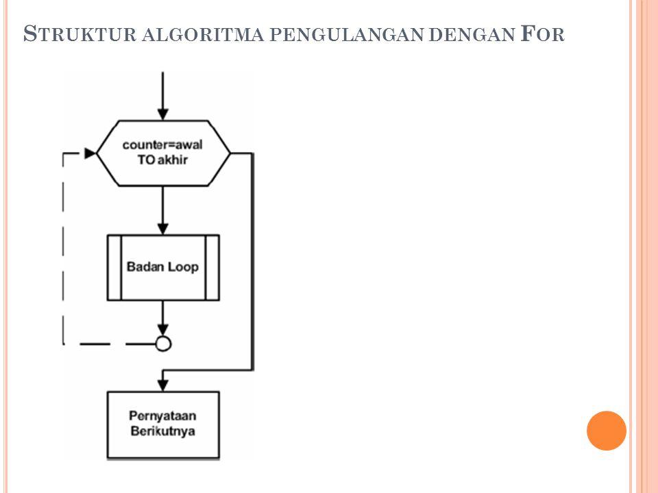 Struktur algoritma pengulangan dengan For