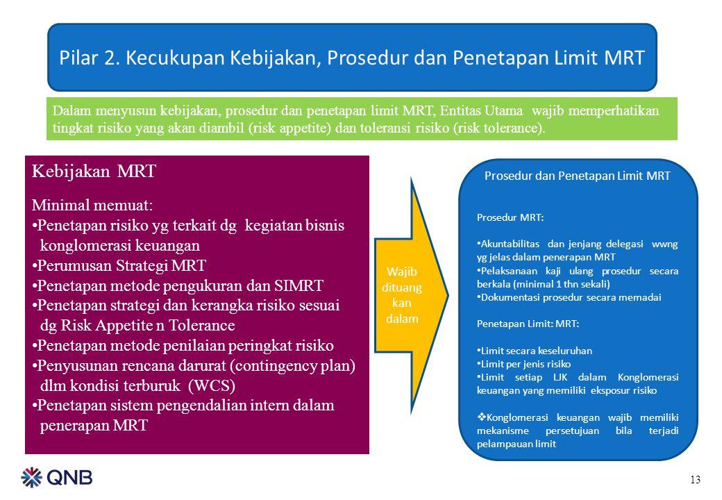 Pilar 2. Kecukupan Kebijakan, Prosedur dan Penetapan Limit MRT