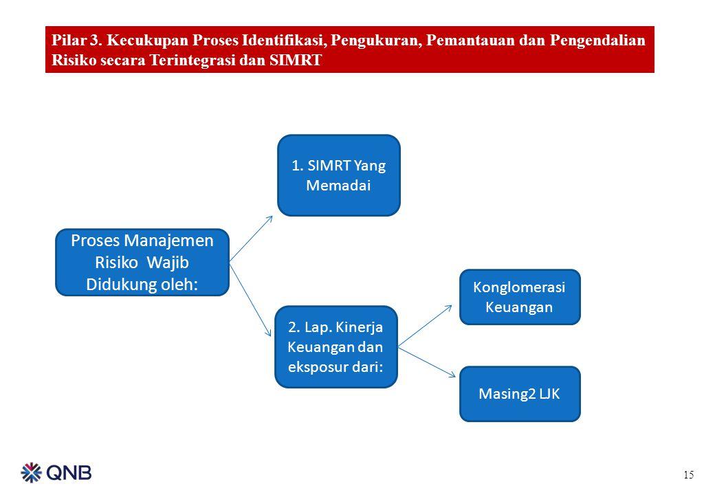 Proses Manajemen Risiko Wajib Didukung oleh: