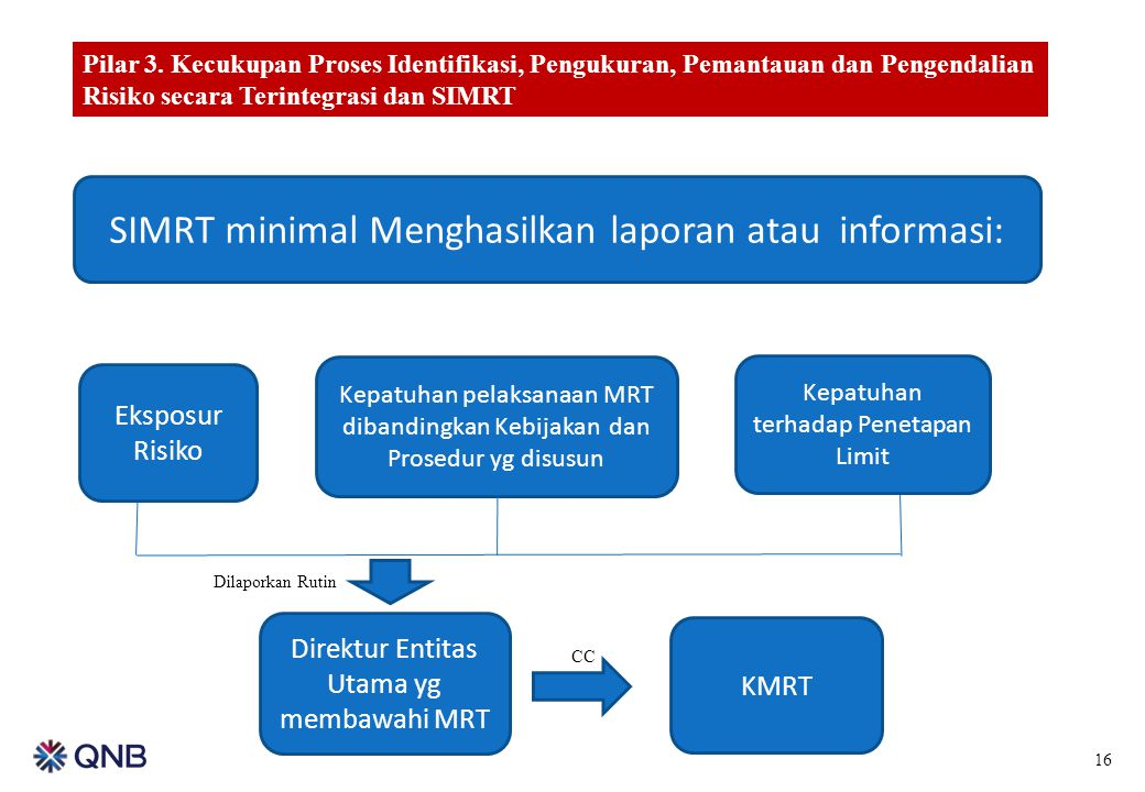 SIMRT minimal Menghasilkan laporan atau informasi: