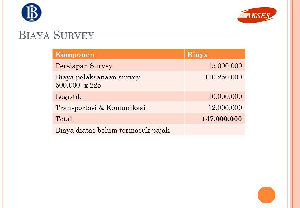 Biaya Survey Komponen Biaya Persiapan Survey 15.000.000
