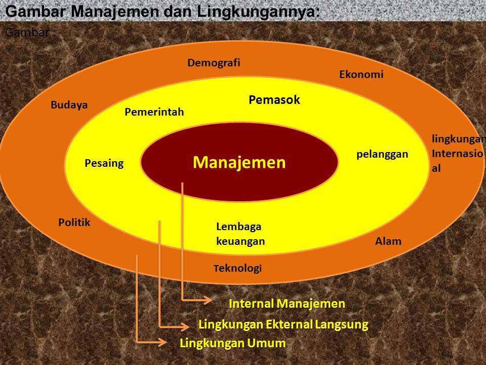 Gambar Manajemen dan Lingkungannya: