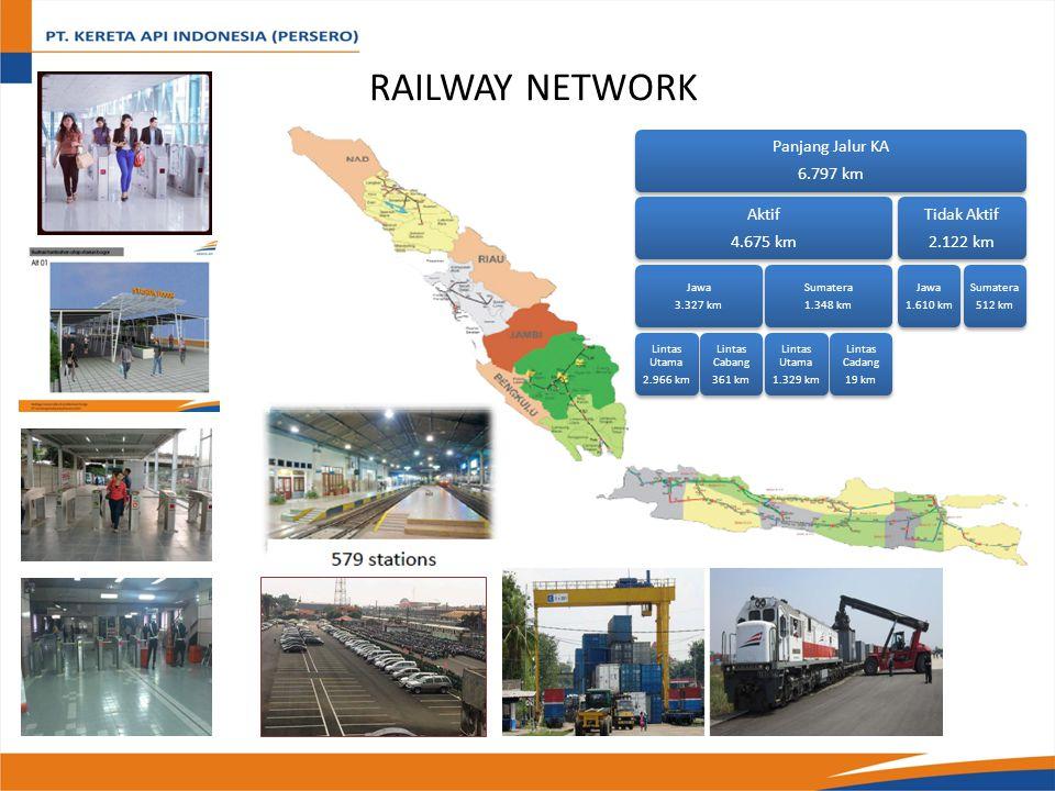 RAILWAY NETWORK Panjang Jalur KA 6.797 km 4.675 km Aktif 3.327 km Jawa