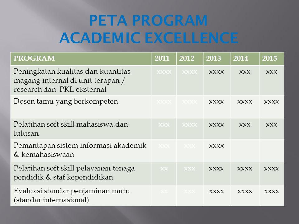 PETA PROGRAM ACADEMIC EXCELLENCE