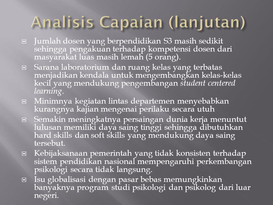 Analisis Capaian (lanjutan)