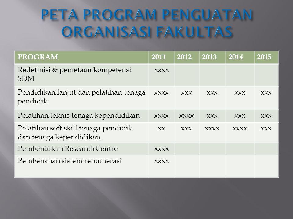 PETA PROGRAM PENGUATAN ORGANISASI FAKULTAS