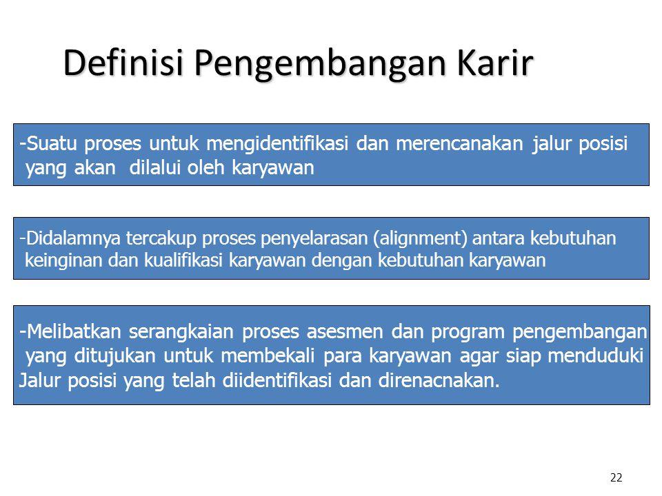 Definisi Pengembangan Karir