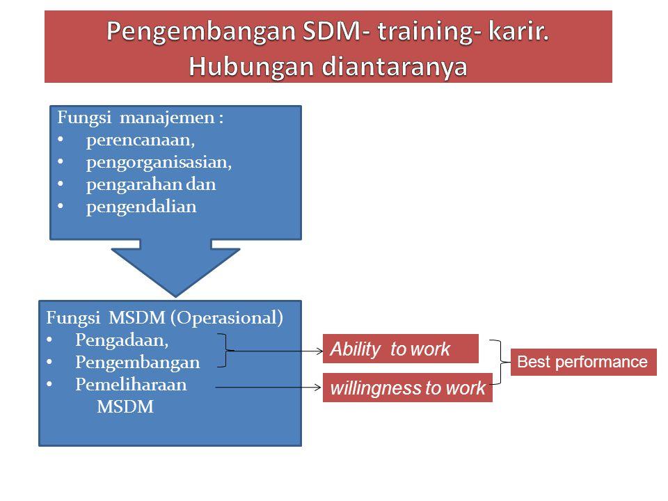Pengembangan SDM- training- karir. Hubungan diantaranya