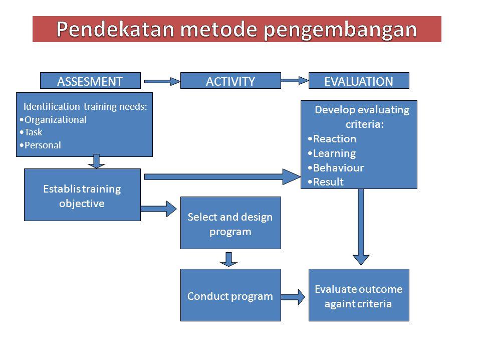 Pendekatan metode pengembangan