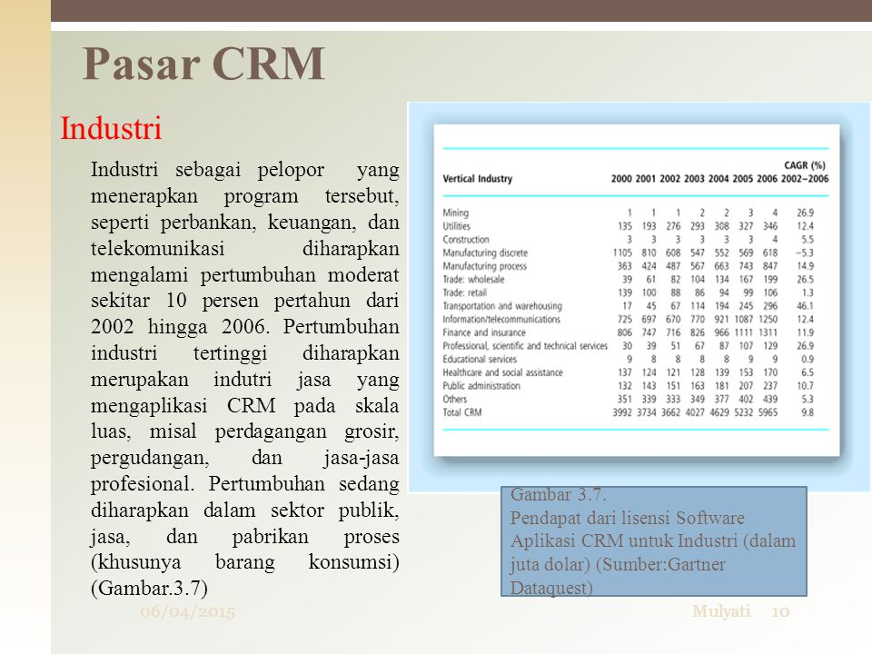 Pasar CRM Industri.