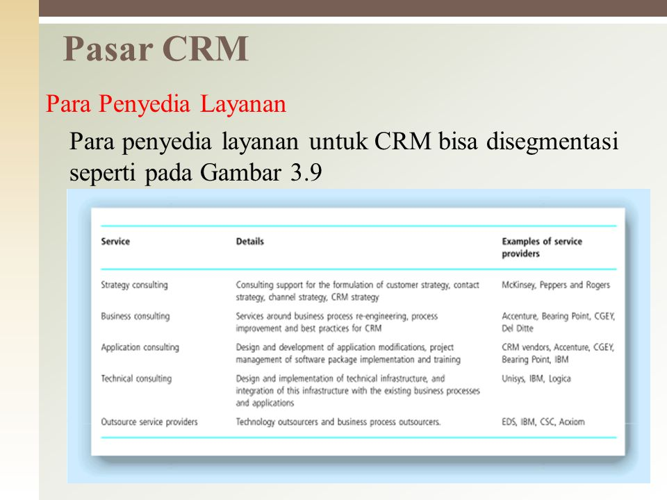 Pasar CRM Para Penyedia Layanan Para penyedia layanan untuk CRM bisa disegmentasi seperti pada Gambar 3.9