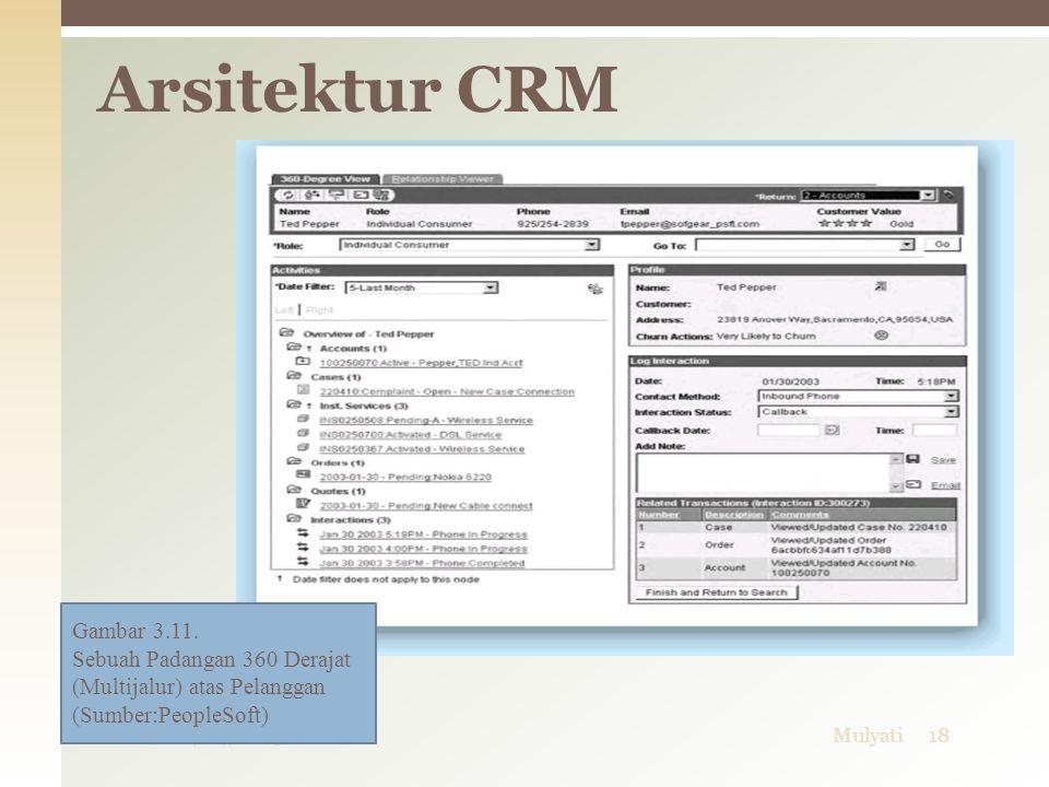 Arsitektur CRM Gambar 3.11. Sebuah Padangan 360 Derajat (Multijalur) atas Pelanggan (Sumber:PeopleSoft)