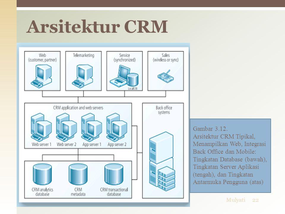 Arsitektur CRM Gambar 3.12.