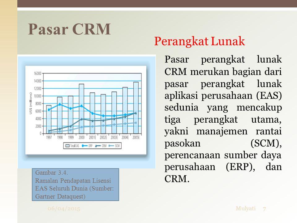 Pasar CRM