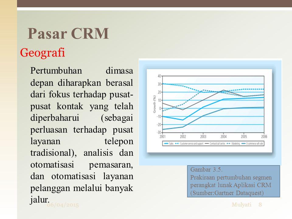 Pasar CRM Geografi.