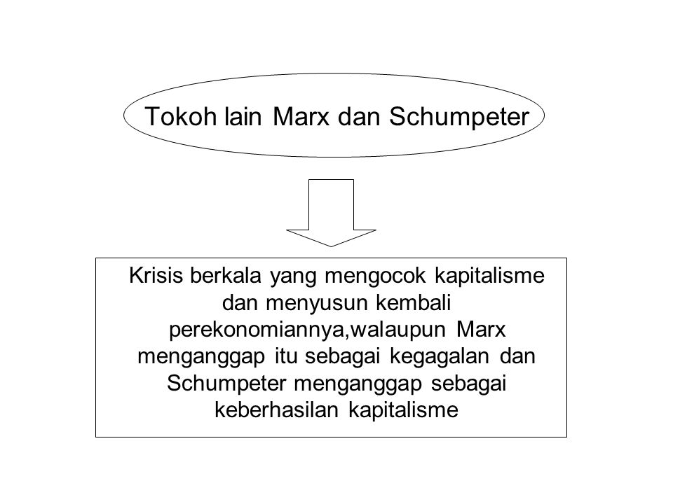 Tokoh lain Marx dan Schumpeter