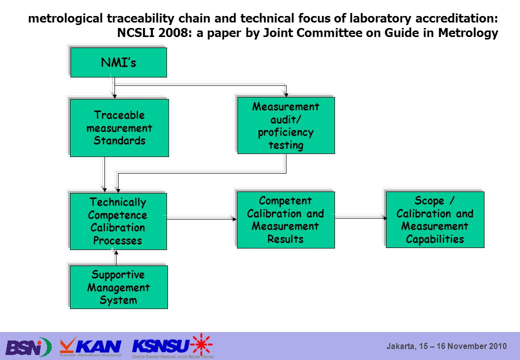 metrological traceability chain and technical focus of laboratory accreditation: NCSLI 2008: a paper by Joint Committee on Guide in Metrology