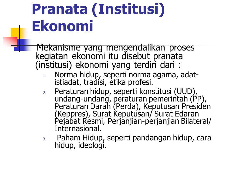 Pranata (Institusi) Ekonomi