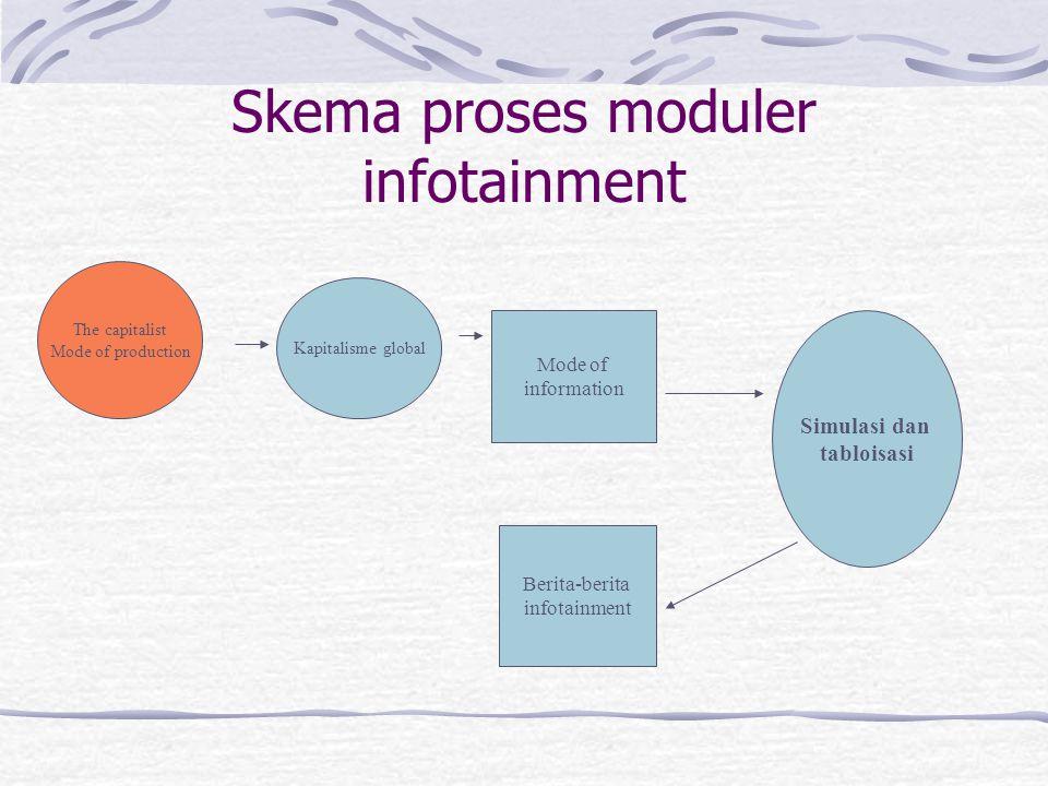 Skema proses moduler infotainment