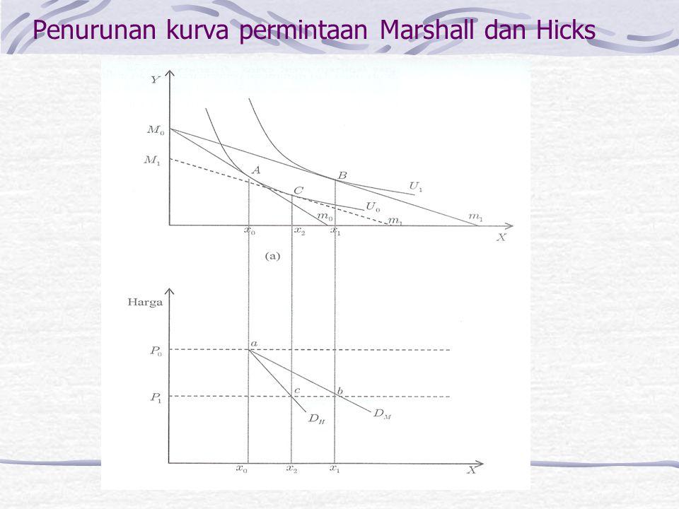 Penurunan kurva permintaan Marshall dan Hicks