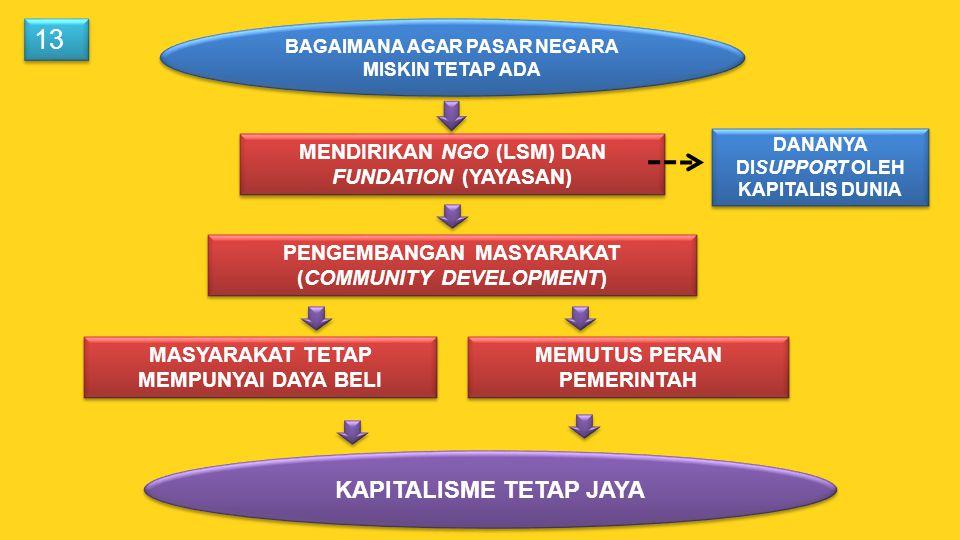 13 KAPITALISME TETAP JAYA MENDIRIKAN NGO (LSM) DAN FUNDATION (YAYASAN)